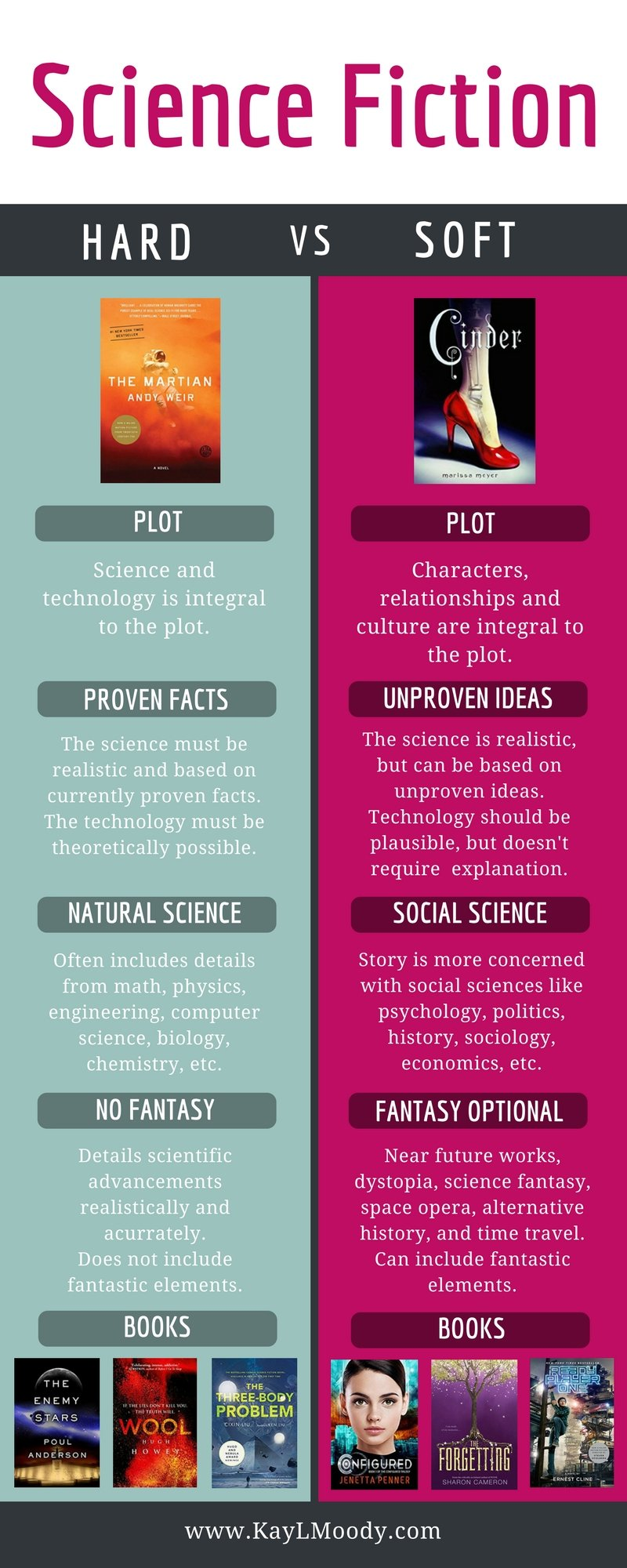 What's the difference between hard and soft science fiction? Soft sci fi has all the cool science and technology of hard sci fi without the technical details. Click to learn more about soft and hard sci fi.